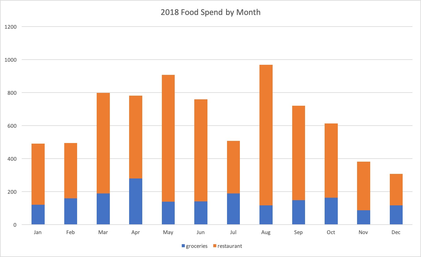 food-spend-by-month.png