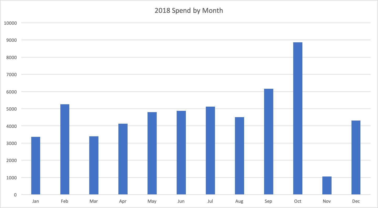 spend-by-month.png