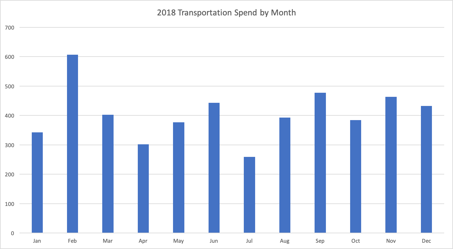 transportation-by-month.png